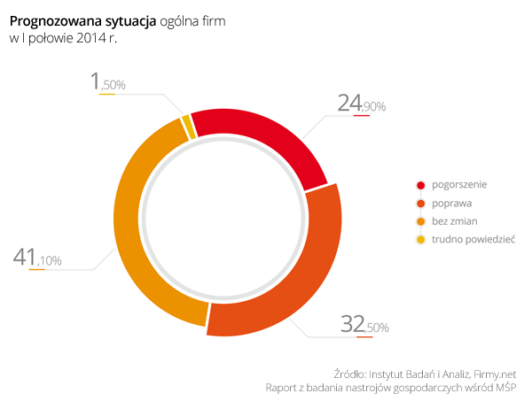 Wykres 2_Prognozowana sytuacja ogólna firm w I połowie 2014 r